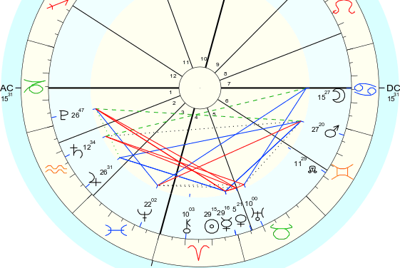 Sol y Mercurio entran en Tauro, y Marte entra en Cáncer