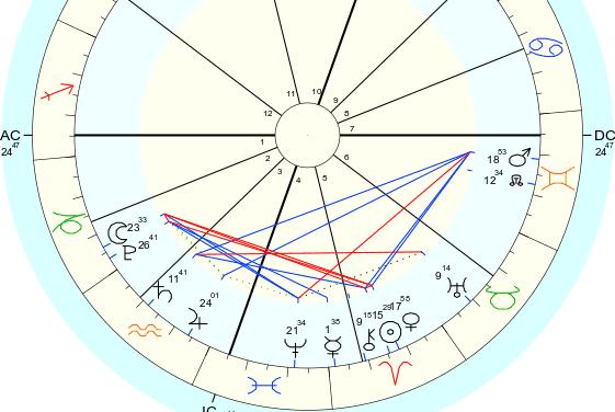 Semana que nos prepara para la acción con Luna Nueva en Aries