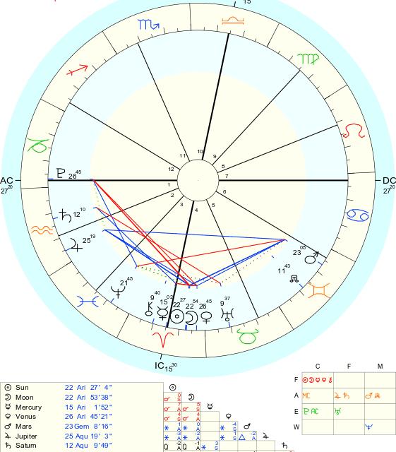 Semana de aspectos fluídos con Venus entrando a Tauro