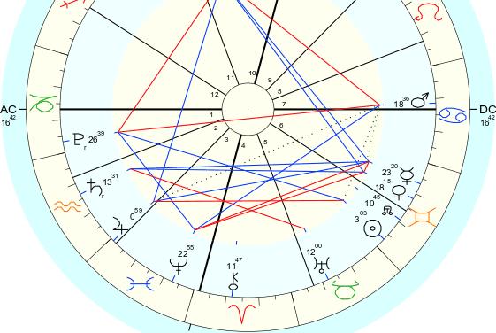 Saturno y Mercurio rx y Eclipse total de Luna Llena