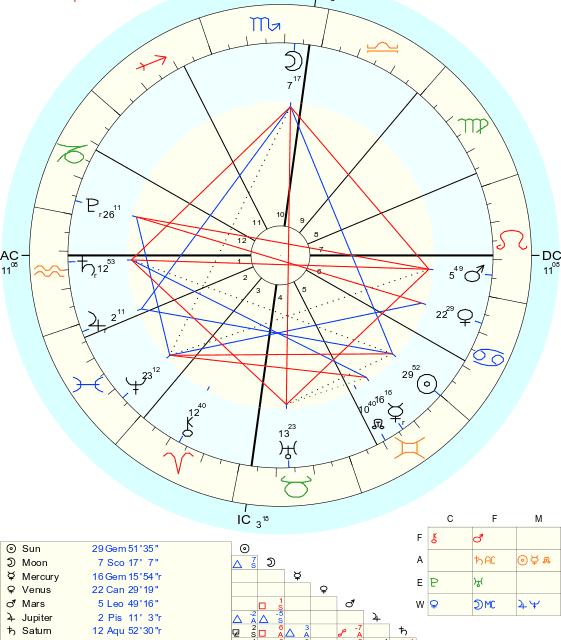 Solsticio de Invierno en Cáncer y Luna Llena en Capricornio