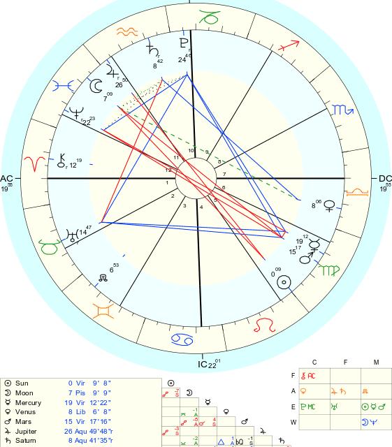 Entrada del Sol en Virgo y Mercurio en acción