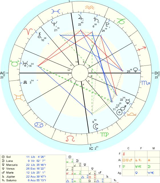 Luna Nueva en Libra, Venus entra en Sagitario, y Plutón y Saturno se ponen directos